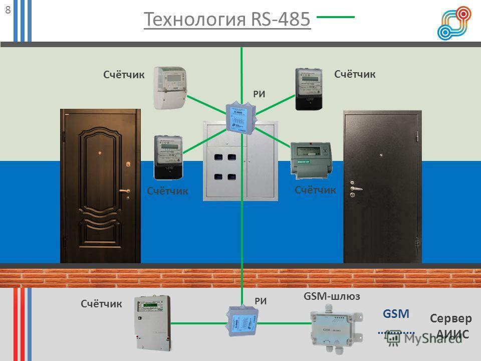 Технология RS-485 8 Сервер АИИС Счётчик GSM-шлюз РИ GSM …………