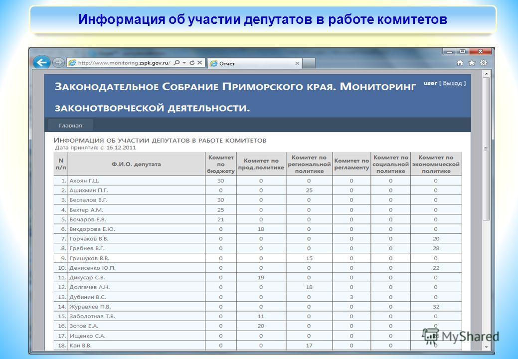 Информация об участии депутатов в работе комитетов