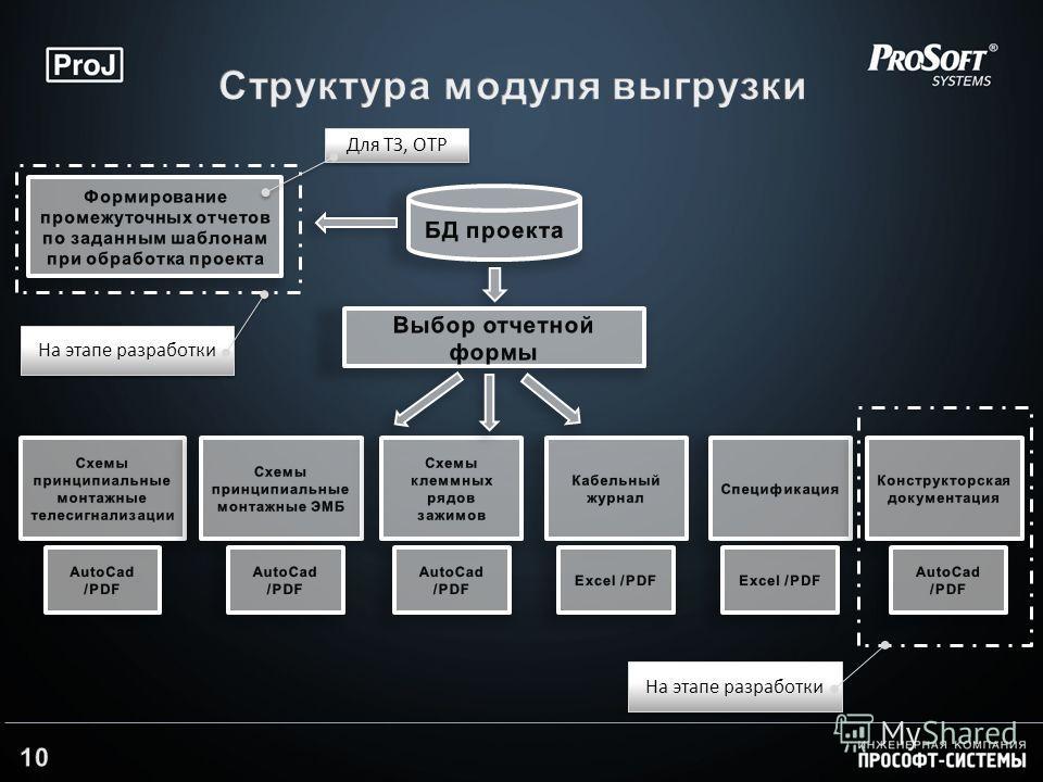 На этапе разработки Для ТЗ, ОТР