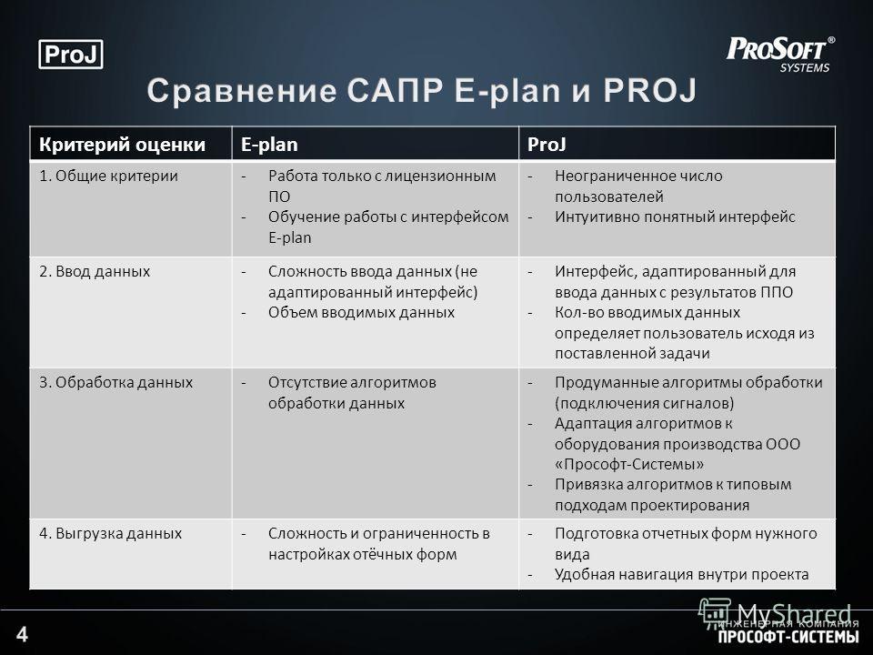 Критерий оценкиE-planProJ 1. Общие критерии-Работа только с лицензионным ПО -Обучение работы с интерфейсом E-plan -Неограниченное число пользователей -Интуитивно понятный интерфейс 2. Ввод данных-Сложность ввода данных (не адаптированный интерфейс) -