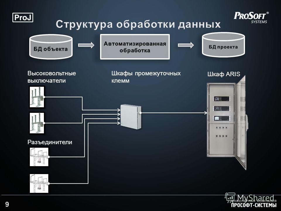 Высоковольтные выключатели Разъединители Шкафы промежуточных клемм Шкаф ARIS