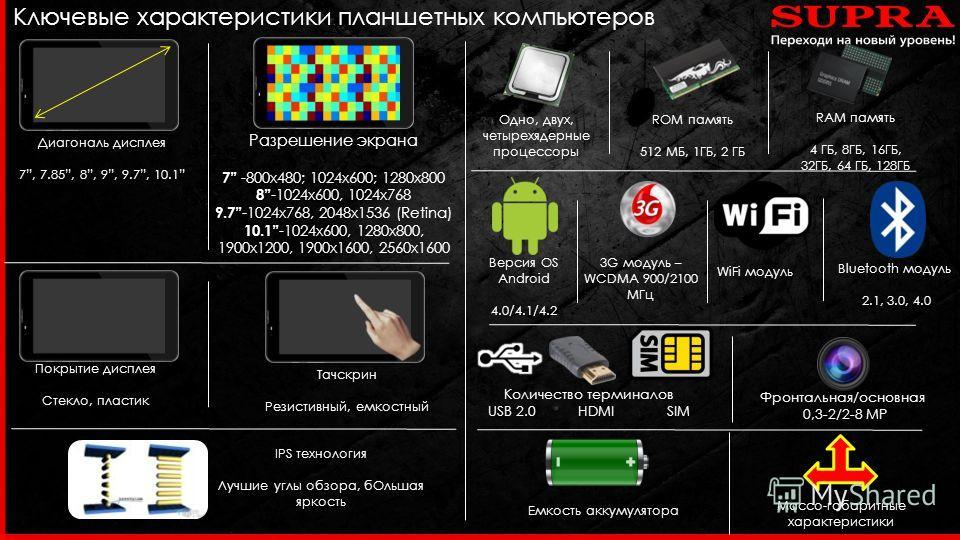 Ключевые характеристики планшетных компьютеров Одно, двух, четырехядерные процессоры Версия OS Android 4.0/4.1/4.2 ROM память 512 МБ, 1ГБ, 2 ГБ RAM память 4 ГБ, 8ГБ, 16ГБ, 32ГБ, 64 ГБ, 128ГБ 3G модуль – WCDMA 900/2100 МГц WiFi модуль Bluetooth модуль