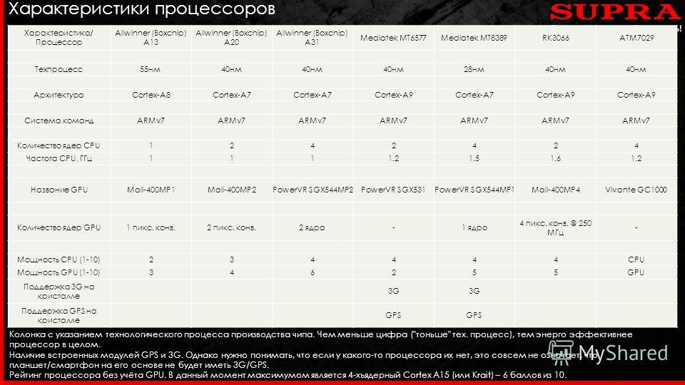Характеристики процессоров Характеристика/ Процессор Allwinner (Boxchip) A13 Allwinner (Boxchip) A20 Allwinner (Boxchip) A31 Mediatek MT6577Mediatek MT8389RK3066ATM7029 Техпроцесс 55 нм 40 нм 28 нм 40 нм АрхитектураCortex-A8Cortex-A7 Cortex-A9Cortex-