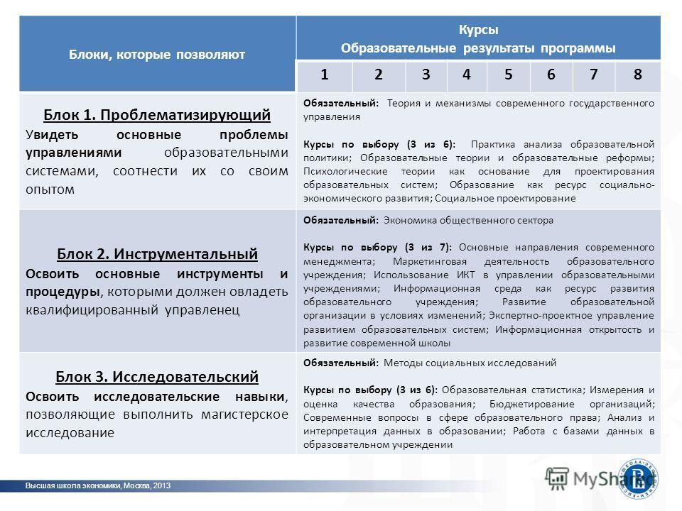 Высшая школа экономики, Москва, 2013 Традиционный (англо-саксонский) способ обеспечения результата – спецификация фото Блоки, которые позволяют Курсы Образовательные результаты программы 12345678 Блок 1. Проблематизирующий Увидеть основные проблемы у