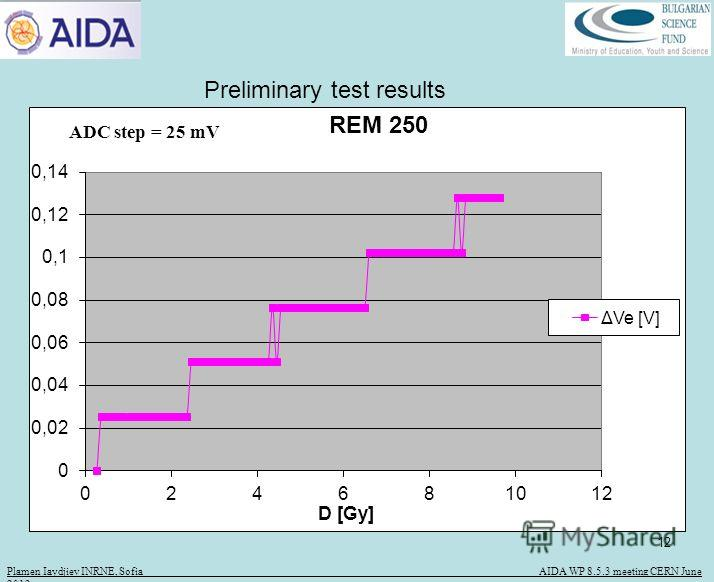 12 Plamen Iaydjiev INRNE, Sofia AIDA WP 8.5.3 meeting CERN June 2012 ADC step = 25 mV Preliminary test results