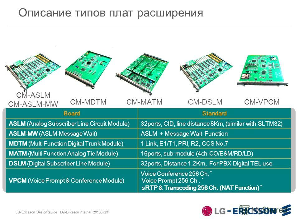 LG-Ericsson Design Guide | LG-Ericsson Internal | 20100729 BoardStandard ASLM (Analog Subscriber Line Circuit Module)32ports, CID, line distance 8Km, (similar with SLTM32) ASLM-MW (ASLM-Message Wait)ASLM + Message Wait Function MDTM (Multi Function D