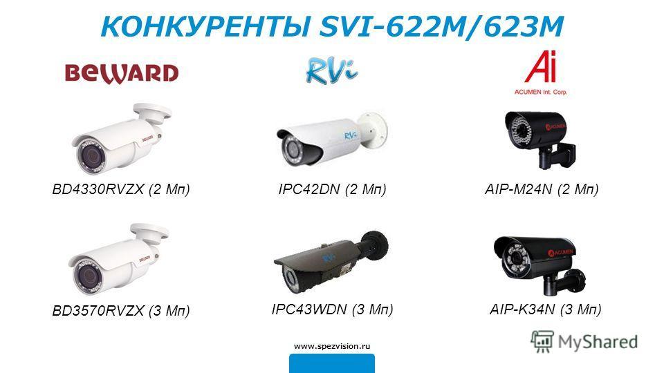 BD3570RVZX (3 Mп) www.spezvision.ru КОНКУРЕНТЫ SVI-622M/623M BD4330RVZX (2 Mп) IPC43WDN (3 Mп) IPC42DN (2 Mп) AIP-K34N (3 Mп) AIP-M24N (2 Mп)
