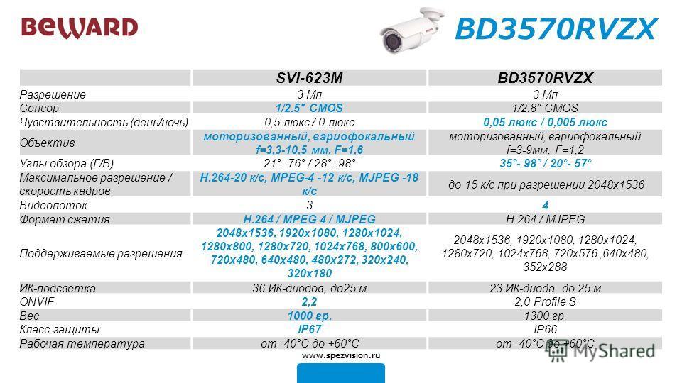 BD3570RVZX SVI-623MBD3570RVZX Разрешение 3 Mп 3 Mп 3 Mп 3 Mп Сенсор 1/2.5