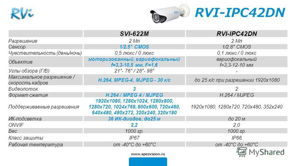 RVI-IPC42DN SVI-622MRVI-IPC42DN Разрешение 2 Mп Сенсор 1/2.5