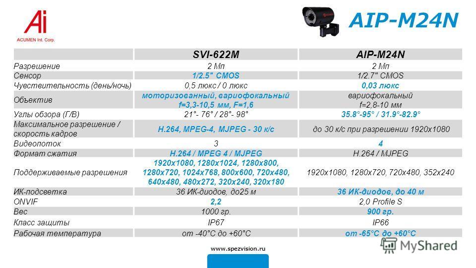 AIP-M24N SVI-622MAIP-M24N Разрешение 2 Mп Сенсор 1/2.5