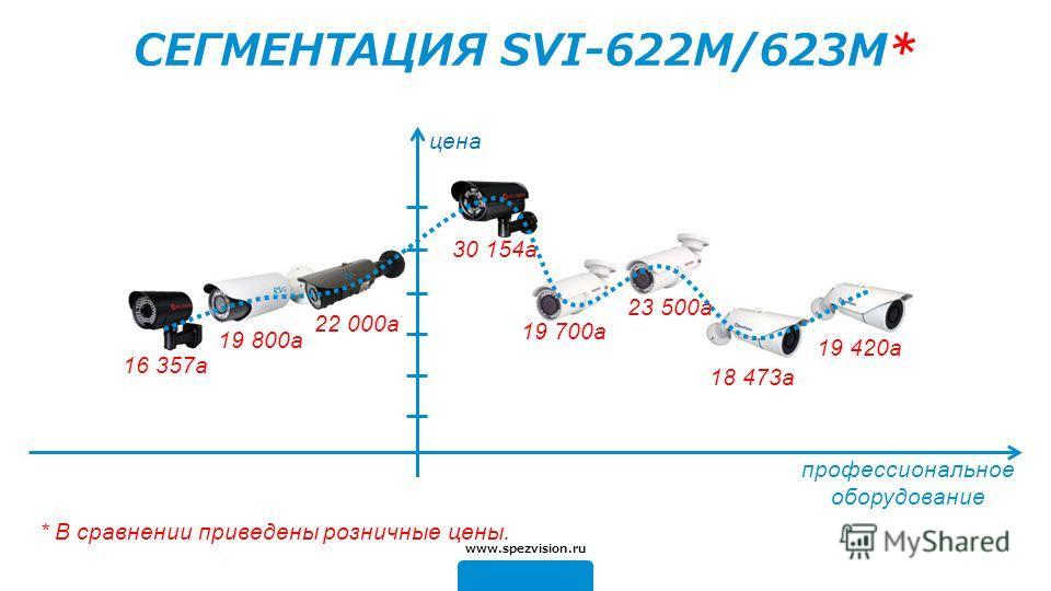профессиональное оборудование цена 19 700a 18 473a 19 420a 16 357a 19 800a www.spezvision.ru СЕГМЕНТАЦИЯ SVI-622M/623M* 30 154a 23 500a 22 000a * В сравнении приведены розничные цены.
