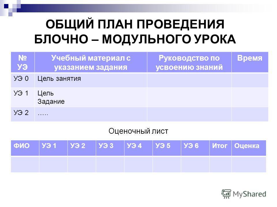 ОБЩИЙ ПЛАН ПРОВЕДЕНИЯ БЛОЧНО – МОДУЛЬНОГО УРОКА Оценочный лист УЭ Учебный материал с указанием задания Руководство по усвоению знаний Время УЭ 0Цель занятия УЭ 1Цель Задание УЭ 2….. ФИОУЭ 1УЭ 2УЭ 3УЭ 4УЭ 5УЭ 6Итог Оценка