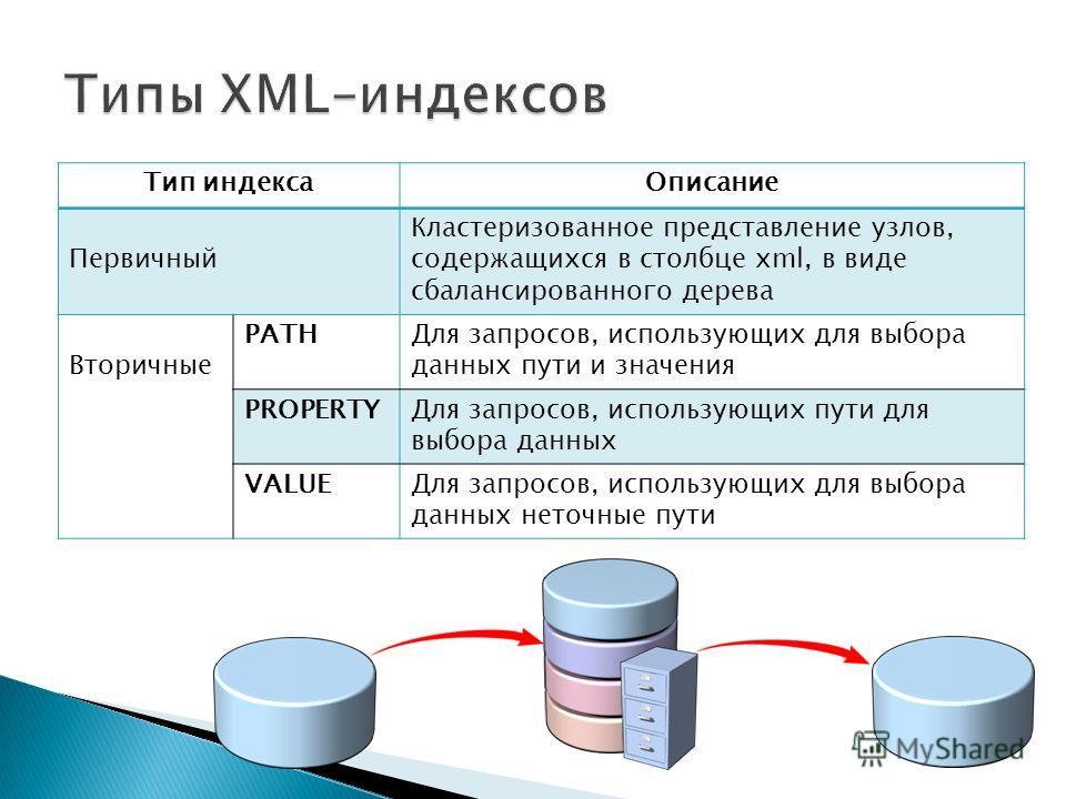 Тип индекса Описание Первичный Кластеризованное представление узлов, содержащихся в столбце xml, в виде сбалансированного дерева Вторичные PATHДля запросов, использующих для выбора данных пути и значения PROPERTYДля запросов, использующих пути для вы