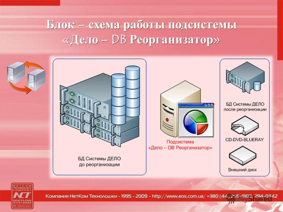 Блок – схема работы подсистемы «Дело – DB Реорганизатор»
