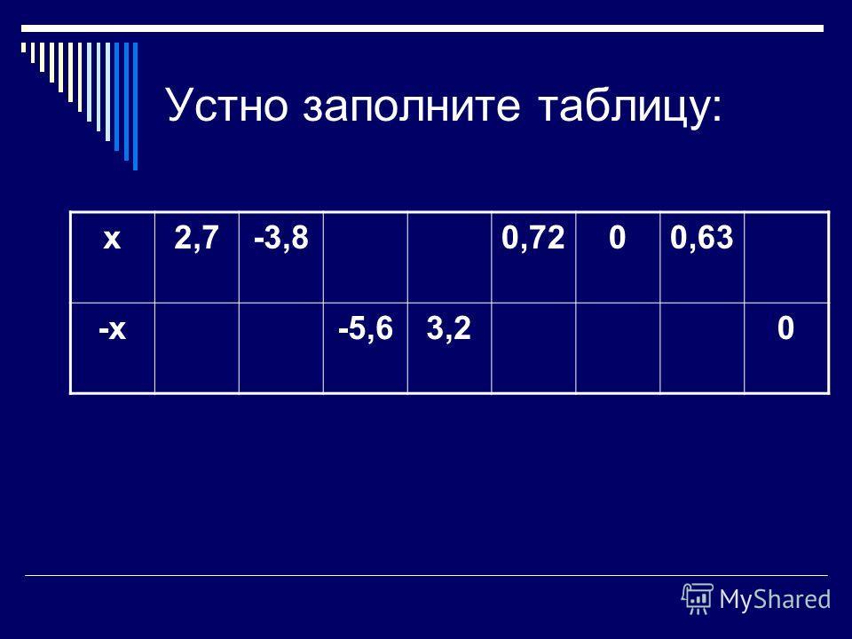 Устно заполните таблицу: х 2,7-3,80,7200,63 -х-5,63,20