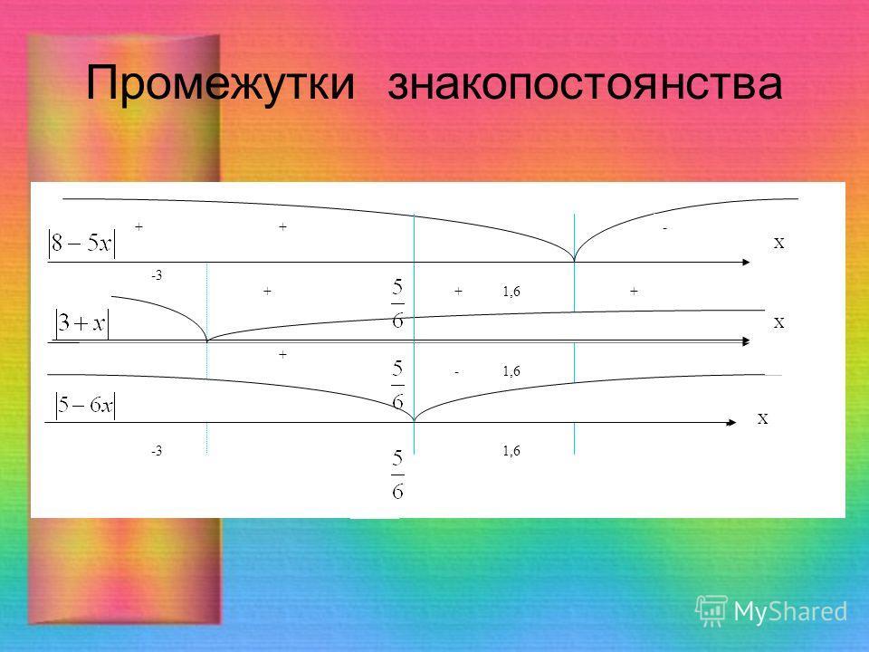 - - + + ++ - + -3 1,6 ++- + Х Х Х Промежутки знакопостоянства