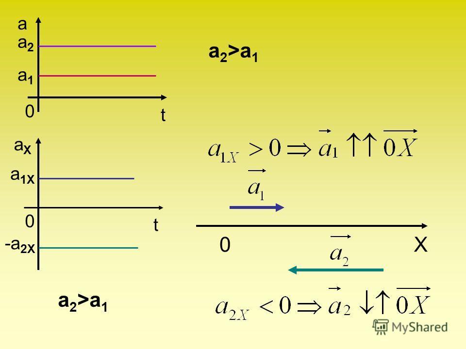 aXaX 0 t a 1X -a 2X a2a2 a1a1 0 a t a 2 >a 1 0X