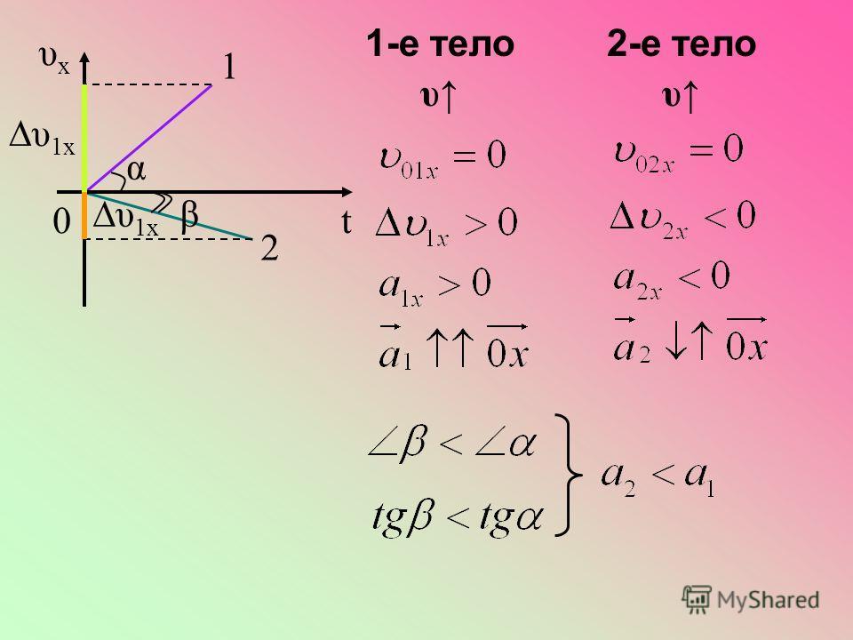 υxυx t0 1 υ 1x 2 α β 1-е тело υ 2-е тело υ