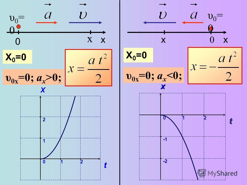 0 x υ0=0υ0=0 2 1 0 t X 12 x υ 0x =0; a x >0; υ0=0υ0=0 0 υ 0x =0; a x