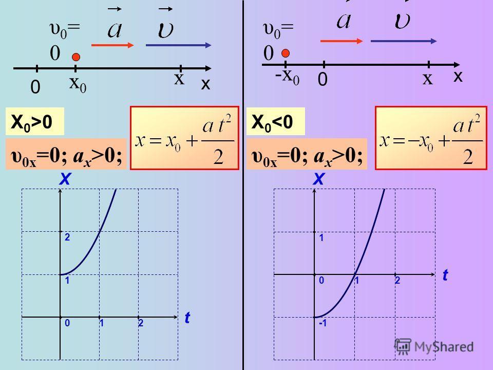 0 x υ0=0υ0=0 x υ 0x =0; a x >0; x0x0 X 0 >0 2 1 0 t X 12 0 x υ0=0υ0=0 x υ 0x =0; a x >0; -x 0 X 0