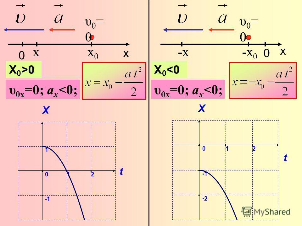 0 x υ0=0υ0=0 x υ 0x =0; a x 0 0 x υ0=0υ0=0 -x-x υ 0x =0; a x