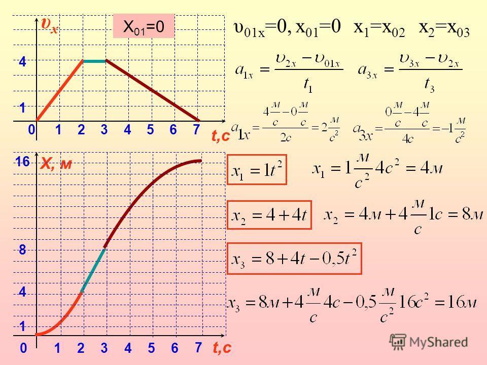 16 8 4 1 0 t,с X, м 123456 7 4 1 0 t,с υxυx 1234567 υ 01x =0, x 01 =0 X 01 =0 x 1 =x 02 x 2 =x 03