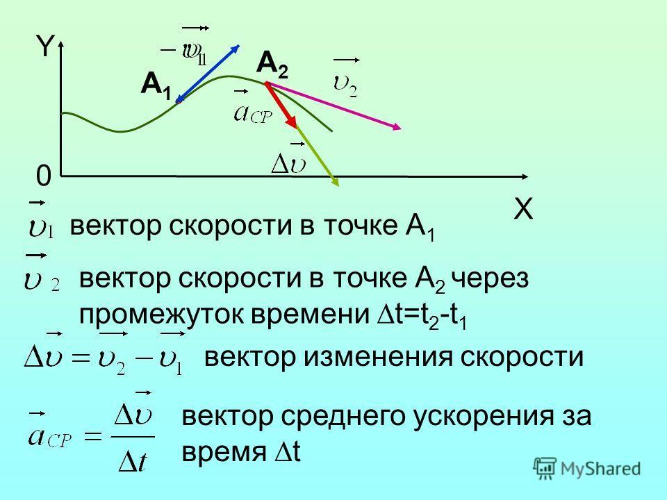 Y 0 X A1A1 A2A2 вектор скорости в точке А 1 вектор скорости в точке А 2 через промежуток времени t=t 2 -t 1 вектор изменения скорости вектор среднего ускорения за время t