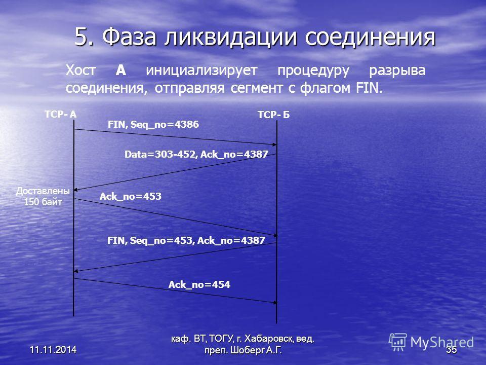 11.11.2014 каф. ВТ, ТОГУ, г. Хабаровск, вед. преп. Шоберг А.Г. 35 5. Фаза ликвидации соединения TCP- А TCP- Б FIN, Seq_no=4386 Аck_no=453 Data=303-452, Ack_no=4387 FIN, Seq_no=453, Ack_no=4387 Ack_no=454 Доставлены 150 байт Хост А инициализирует проц
