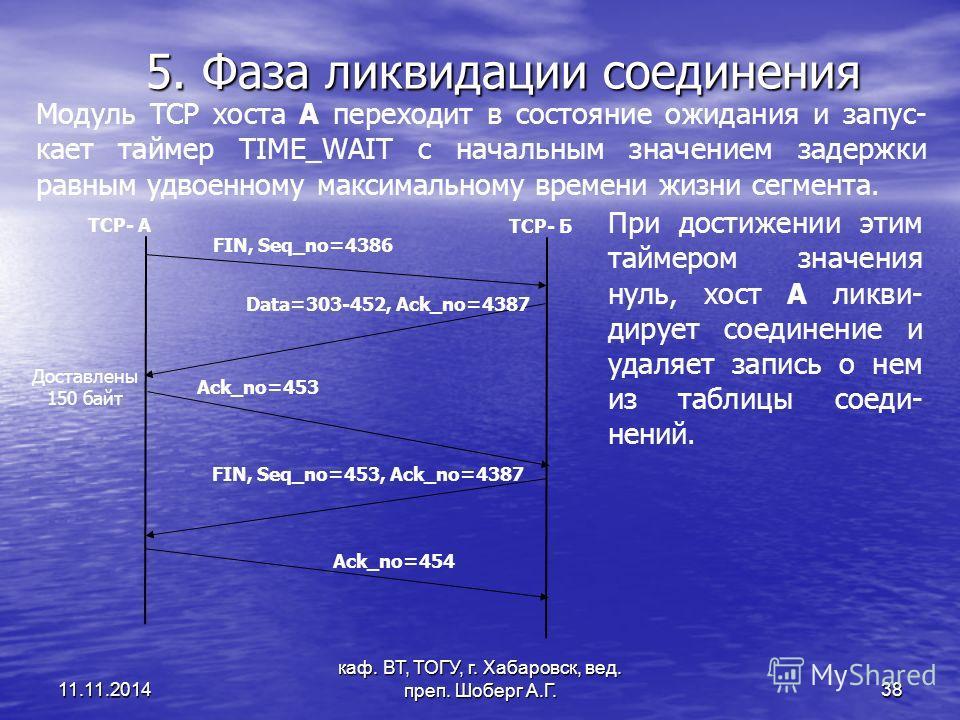 11.11.2014 каф. ВТ, ТОГУ, г. Хабаровск, вед. преп. Шоберг А.Г. 38 5. Фаза ликвидации соединения TCP- А TCP- Б FIN, Seq_no=4386 Аck_no=453 Data=303-452, Ack_no=4387 FIN, Seq_no=453, Ack_no=4387 Ack_no=454 Доставлены 150 байт Модуль TCP хоста А переход
