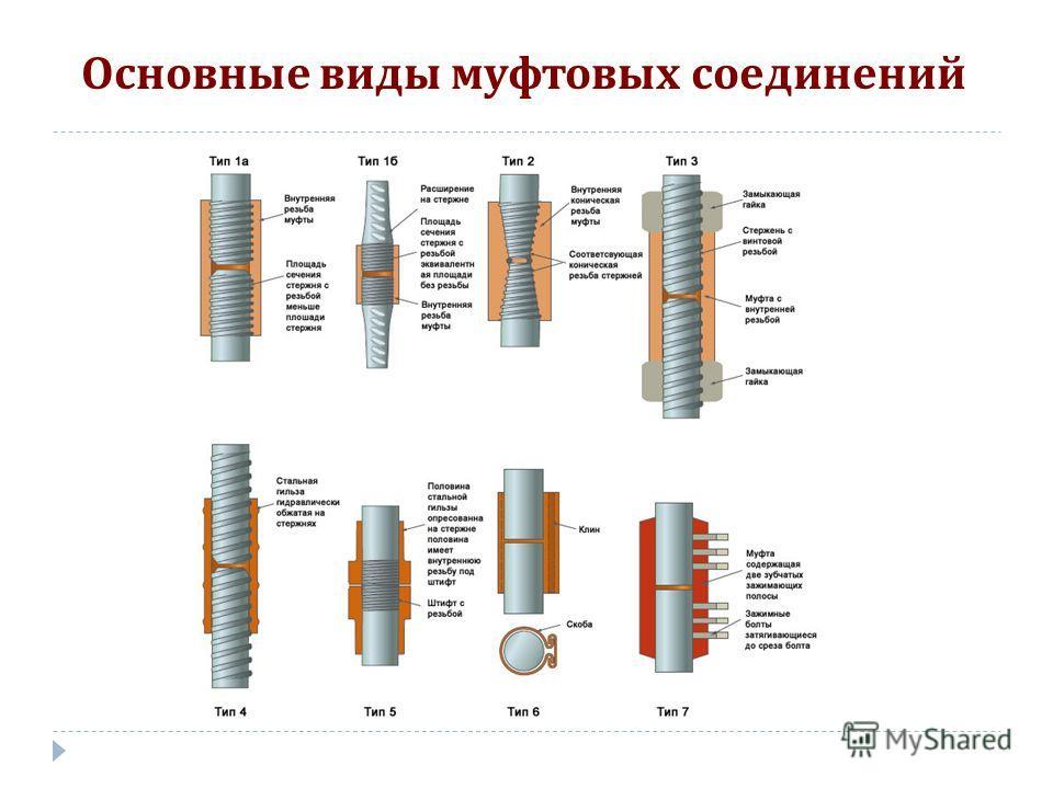 Основные виды муфтовых соединений