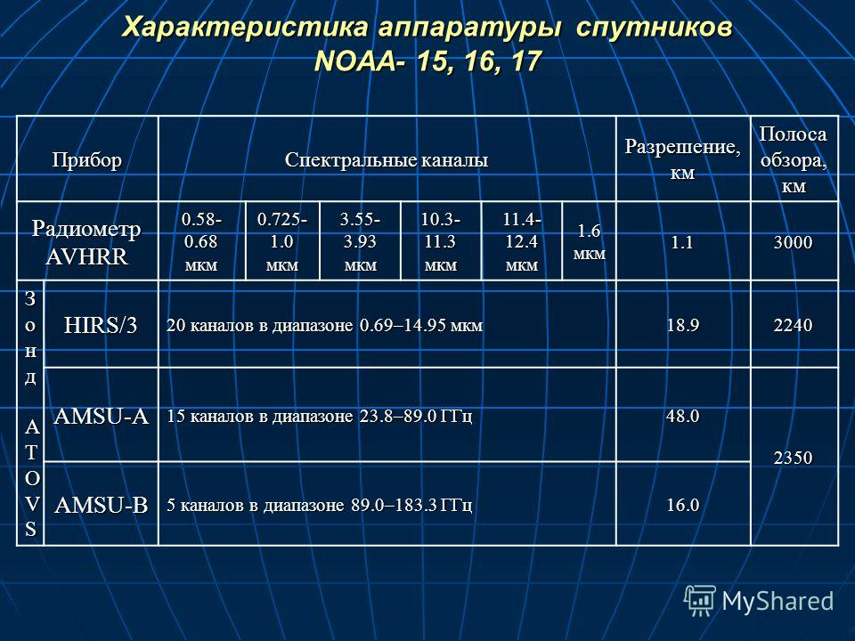 Характеристика аппаратуры спутников NOAA- 15, 16, 17 Прибор Спектральные каналы Разрешение, км Полоса обзора, км Радиометр AVHRR 0.58- 0.68 мкм 0.725- 1.0 мкм 3.55- 3.93 мкм 10.3- 11.3 мкм 11.4- 12.4 мкм 1.6 мкм 1.13000 Зонд Зонд ATOVSATOVSЗонд Зонд