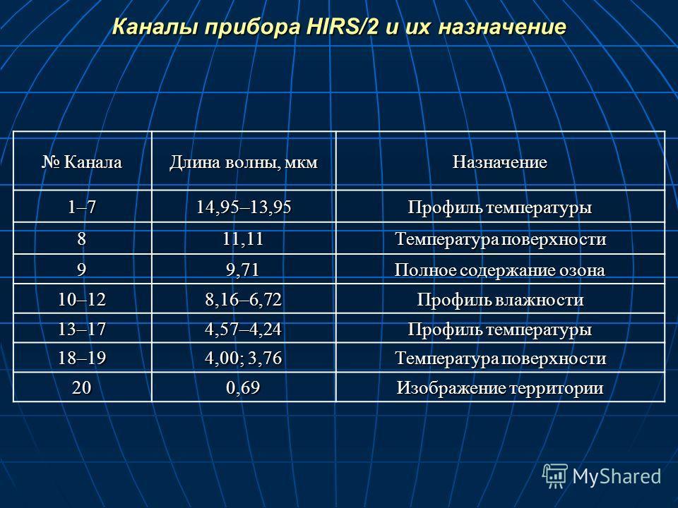 Каналы прибора HIRS/2 и их назначение Канала Канала Длина волны, мкм Назначение 1–714,95–13,95 Профиль температуры 811,11 Температура поверхности 99,71 Полное содержание озона 10–12 8,16–6,72 Профиль влажности 13–174,57–4,24 Профиль температуры 18–19