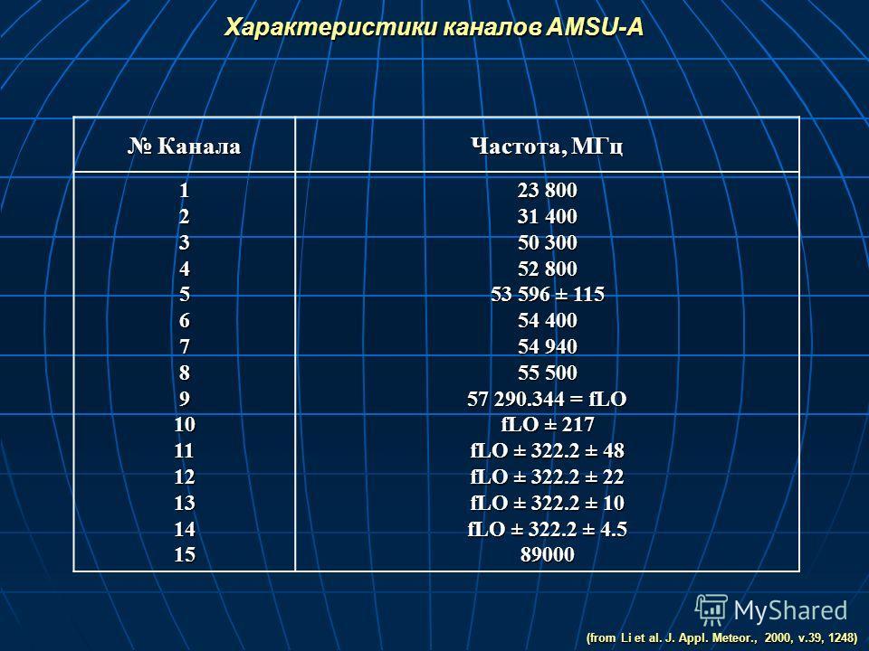 Канала Канала Частота, МГц 123456789101112131415 23 800 31 400 50 300 52 800 53 596 ± 115 54 400 54 940 55 500 57 290.344 = fLO fLO ± 217 fLO ± 322.2 ± 48 fLO ± 322.2 ± 22 fLO ± 322.2 ± 10 fLO ± 322.2 ± 4.5 89000 Характеристики каналов AMSU-A (from L