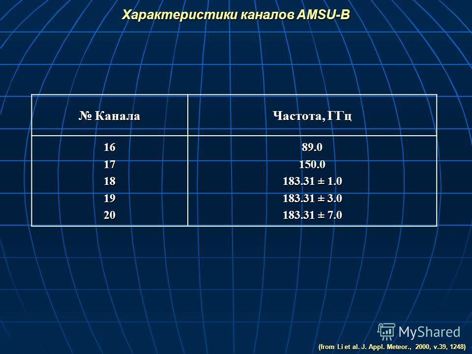 Канала Канала Частота, ГГц 161718192089.0150.0 183.31 ± 1.0 183.31 ± 3.0 183.31 ± 7.0 Характеристики каналов AMSU-B (from Li et al. J. Appl. Meteor., 2000, v.39, 1248)