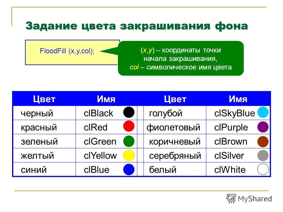 Задание цвета закрашивания фона FloodFill (x,y,col); (x,y) – координаты точки начала закрашивания, col – символическое имя цвета Цвет ИмяЦвет Имя черный clBlack голубой clSkyBlue красный clRedфиолетовый clPurple зеленый clGreen коричневый clBrown жел