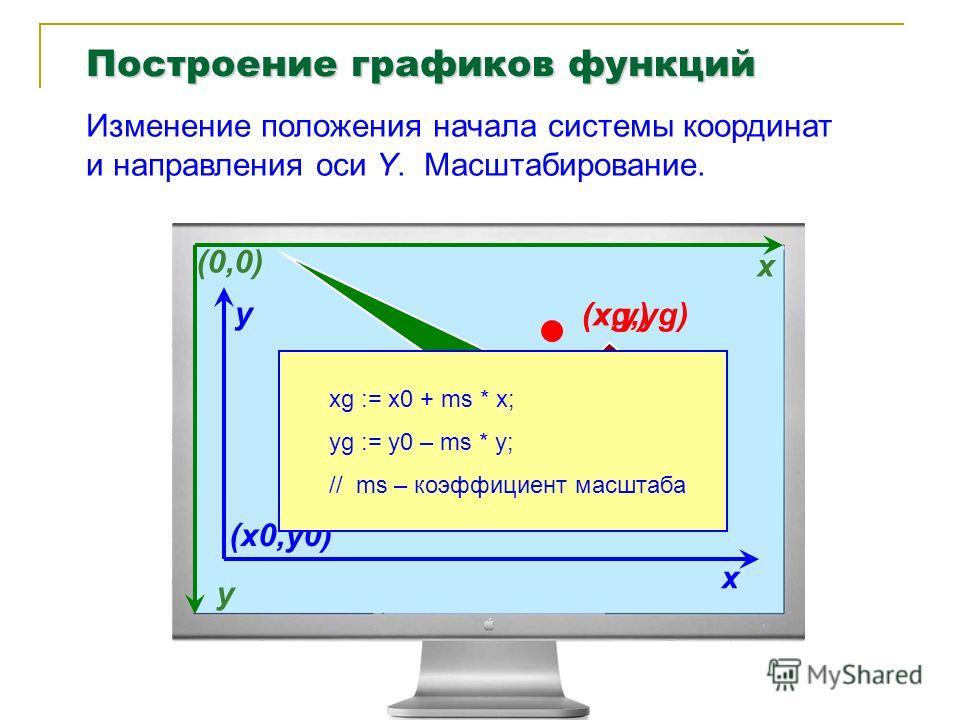 Изменение положения начала системы координат и направления оси Y. Масштабирование. x y Экранная система координат (0,0) x y Новая система координат (x0,y0) (x,y)(x,y) Вычисленные координаты точки (в новой системе координат) xg := x0 + ms * x; yg := y