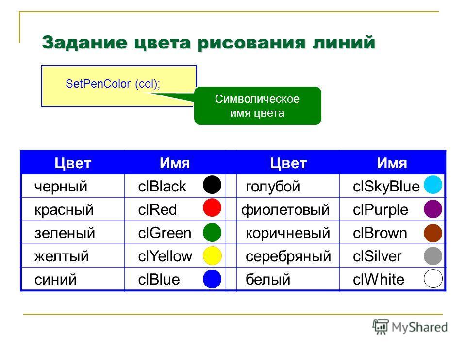 Задание цвета рисования линий SetPenColor (col); Символическое имя цвета Цвет ИмяЦвет Имя черный clBlack голубой clSkyBlue красный clRedфиолетовый clPurple зеленый clGreen коричневый clBrown желтый clYellow серебряный clSilver синий clBlue белый clWh