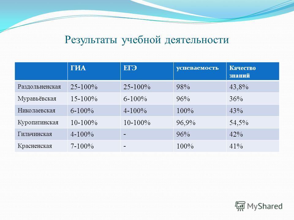 Результаты учебной деятельности ГИАЕГЭ успеваемость Качество знаний Раздольненская 25-100% 98%43,8% Муравьёвская 15-100% 6 -100% 96%36% Николаевская 6-100%4-100%100%43% Куропатинская 10-100% 96,9%54,5% Гильчинская 4-100% - 96%42% Красненская 7-100% -