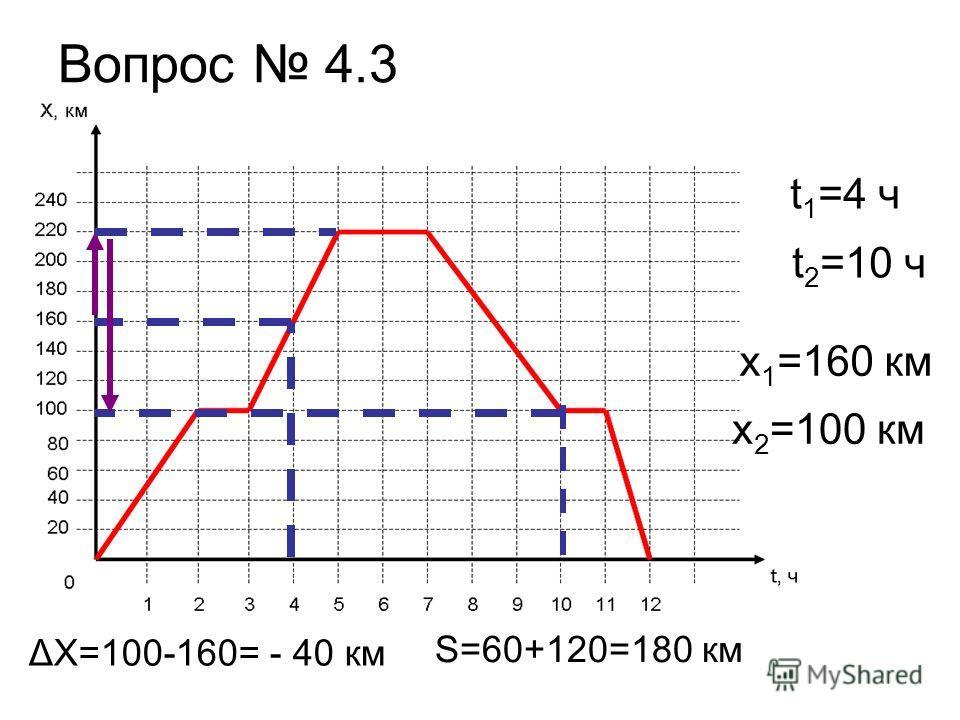 Вопрос 4.3 t 1 =4 ч t 2 =10 ч x 1 =160 км x 2 =100 км ΔX=100-160= - 40 км S=60+120=180 км