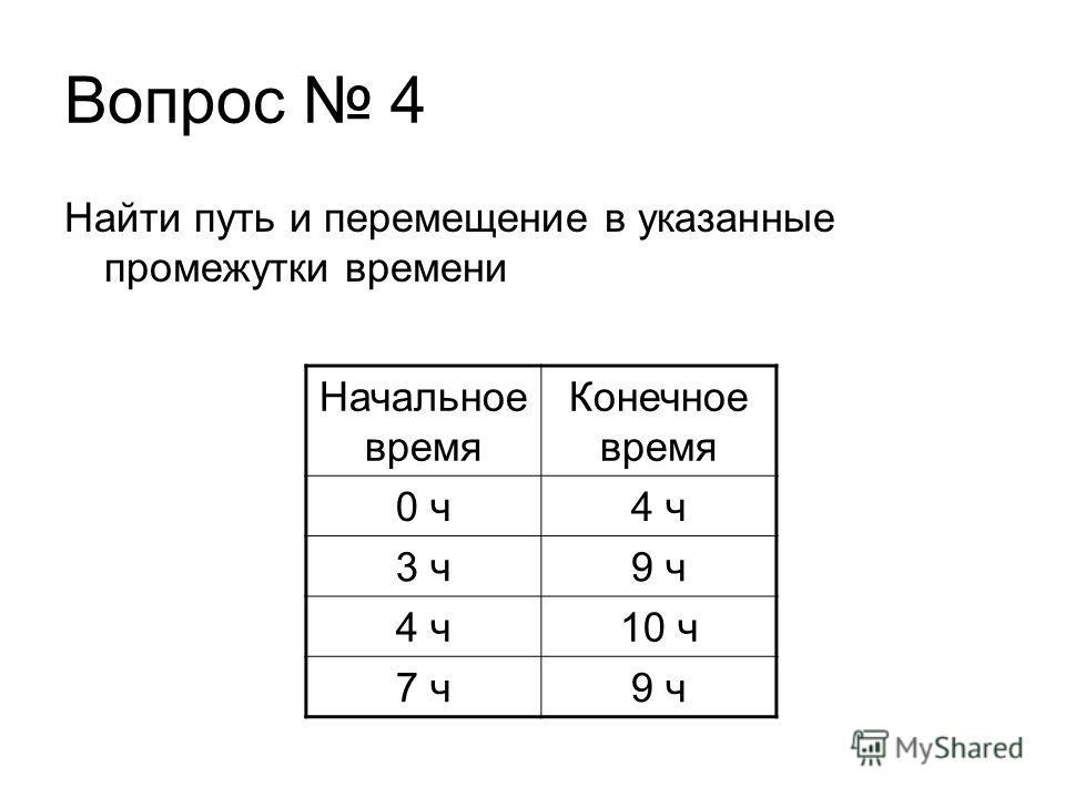 Вопрос 4 Найти путь и перемещение в указанные промежутки времени Начальное время Конечное время 0 ч 4 ч 3 ч 9 ч 4 ч 10 ч 7 ч 9 ч
