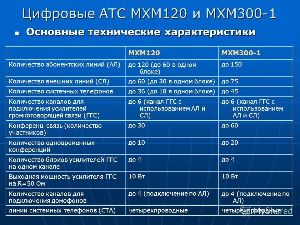 Цифровые АТС МХМ120 и МХМ300-1 Основные технические характеристики МХМ120МХМ300-1 Количество абонентских линий (АЛ)до 120 (до 60 в одном блоке) до 150 Количество внешних линий (СЛ)до 60 (до 30 в одном блоке)до 75 Количество системных телефоновдо 36 (
