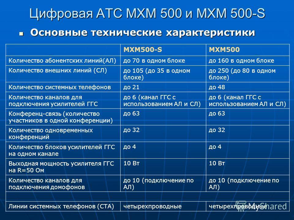 Цифровая АТС МХМ 500 и МХМ 500-S Основные технические характеристики МХМ500-SМХМ500 Количество абонентских линий(АЛ)до 70 в одном блокедо 160 в одном блоке Количество внешних линий (СЛ)до 105 (до 35 в одном блоке) до 250 (до 80 в одном блоке) Количес