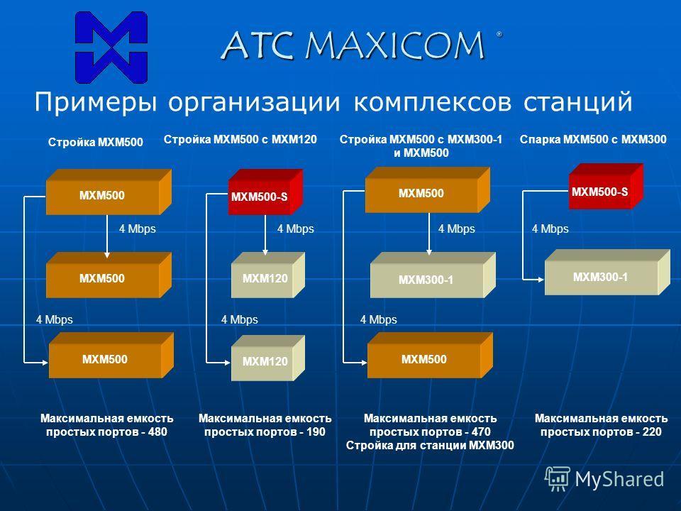 ATC MAXICOM ® МХМ300-1 МХМ120 Максимальная емкость простых портов - 190 Максимальная емкость простых портов - 480 Максимальная емкость простых портов - 470 Стройка для станции МХМ300 Стройка МХМ500 Стройка МХМ500 с МХМ120Стройка МХМ500 с МХМ300-1 и М