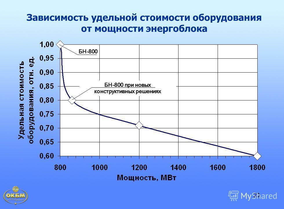 20 Зависимость удельной стоимости оборудования от мощности энергоблока БН-800 БН-800 при новых конструктивных решениях