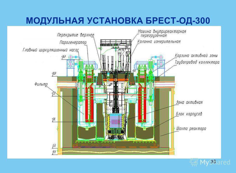36 МОДУЛЬНАЯ УСТАНОВКА БРЕСТ-ОД-300