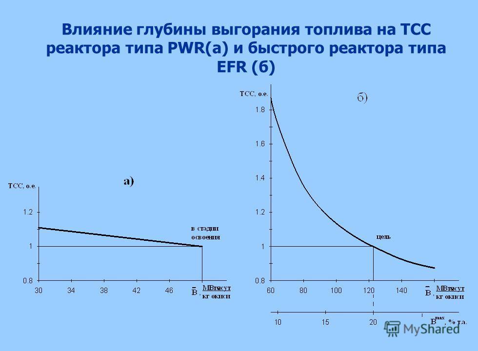 Влияние глубины выгорания топлива на ТСС реактора типа PWR(а) и быстрого реактора типа EFR (б)