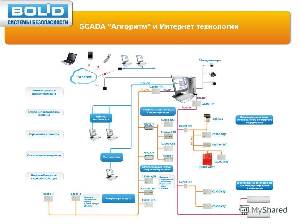 SCADA Алгоритм и Интернет технологии