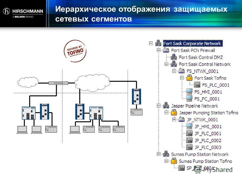 Иерархическое отображения защищаемых сетевых сегментов