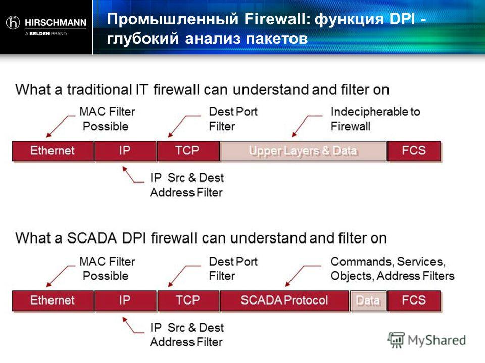 Промышленный Firewall: функция DPI - глубокий анализ пакетов