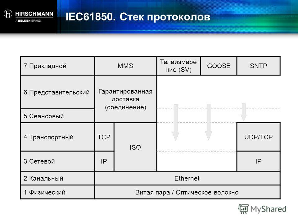 IEC61850. Стек протоколов 7 ПрикладнойMMS Телеизмерение (SV) GOOSESNTP 6 Представительский Гарантированная доставка (соединение) 5 Сеансовый 4 ТранспортныйTCP ISO UDP/TCP 3 СетевойIP 2 КанальныйEthernet 1 Физический Витая пара / Оптическое волокно